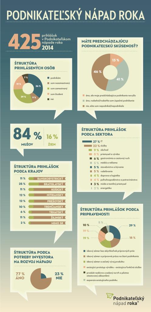 Infografika Podnikatelsky Napad Roku 2014